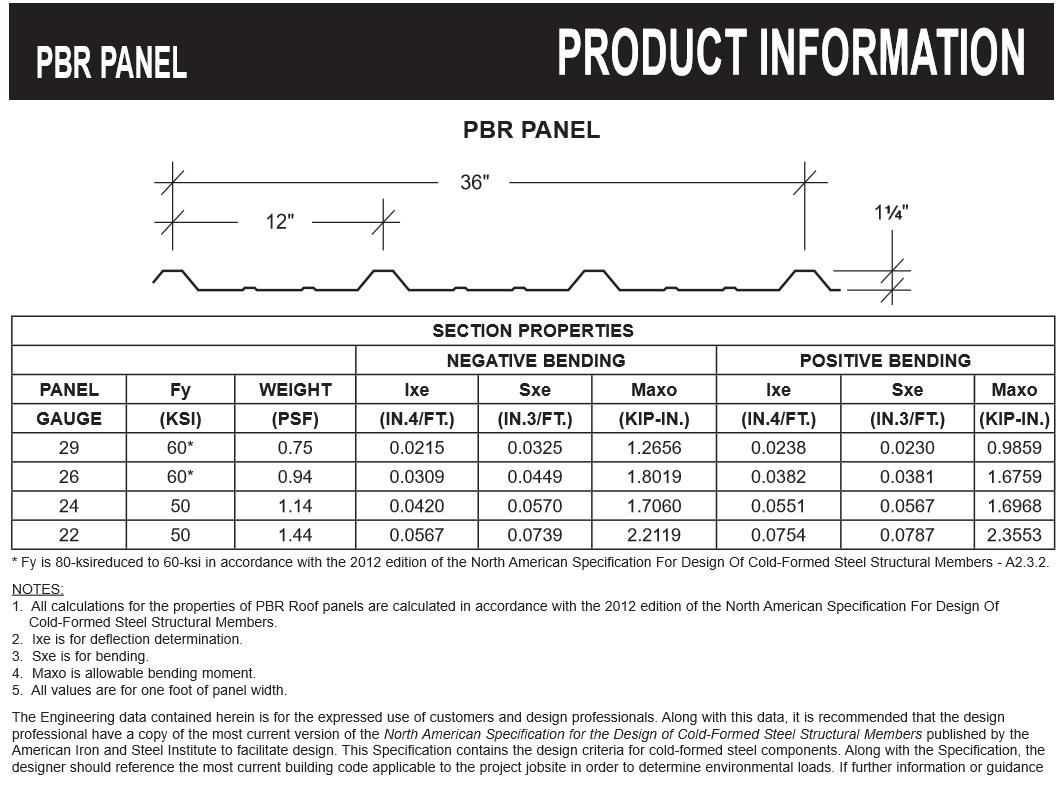 PBR Panels